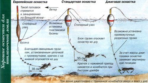 поплавок и ловля на блесну