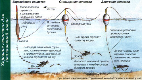 поплавок для живца на щуку